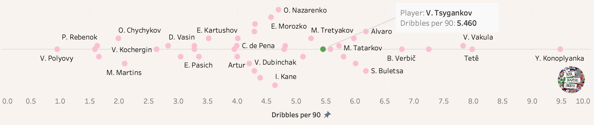 Viktor Tsygankov: Ready for a big move tactical analysis tactics