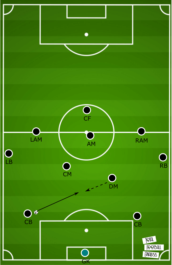 Tactical analysis of the 4-2-3-1 formation - tactical analysis tactics