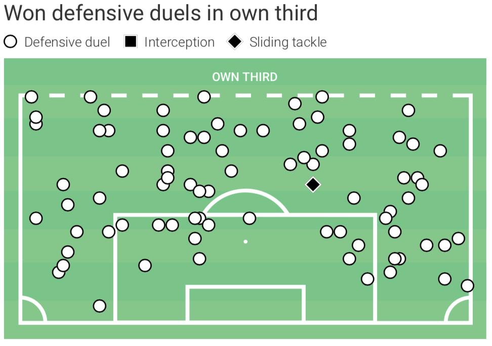 Douglas Luiz's performances since the league restarted - data analysis statistics