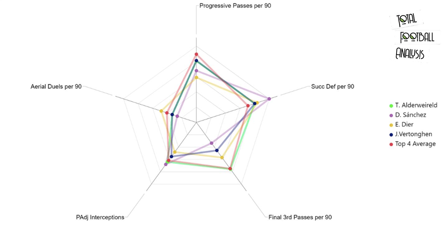 Tottenham Hotspur recruitment analysis: Breaking through the glass ceiling - data analysis statistics