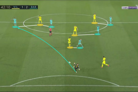La Liga 2019/20: Villarreal vs Barcelona - tactical analysis tactics