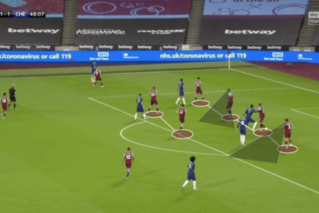 Premier League 2019/20: West Ham vs Chelsea – tactical analysis tactics
