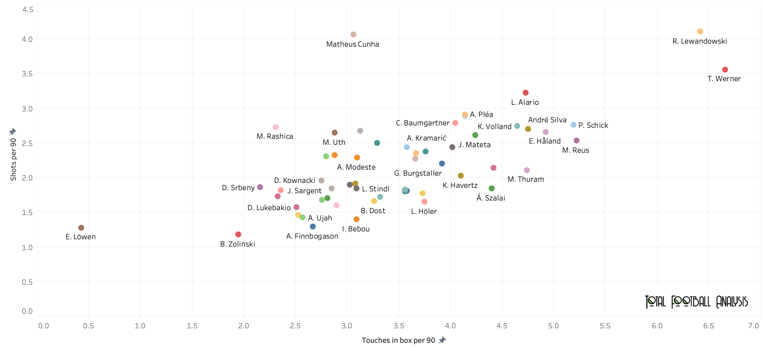 Finding the best strikers in the Bundesliga - data analysis statistics