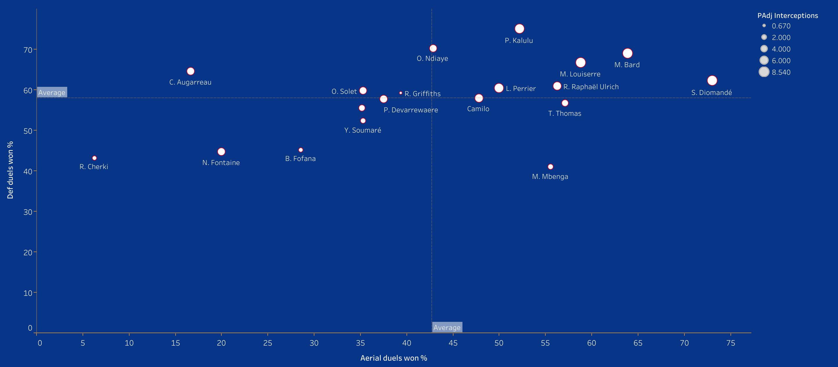 Scouting Lyon's academy - data analysis statistics