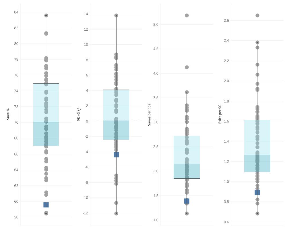 Finding Chelsea an alternative to Kepa Arrizabalaga - data analysis statistics