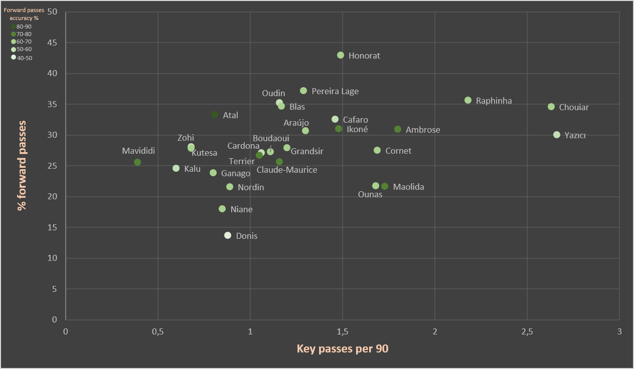 Finding the best young creative wingers in Ligue 1 - data analysis statistics