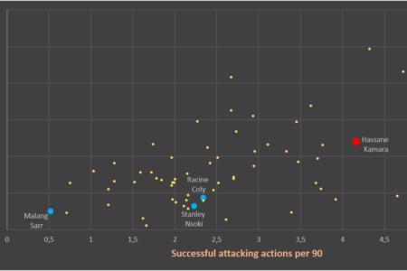 Hassane Kamara at Nice 2019/20 – scout report - tactical analysis tactics