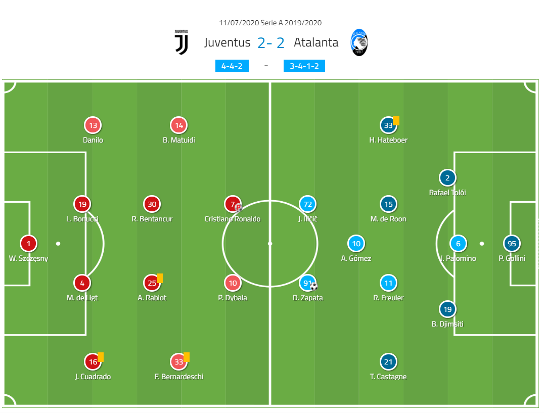 Serie A 2019/20: Juventus vs Atalanta – tactical analysis - tactics