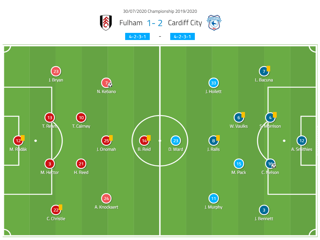 EFL Championship 2019/20: Fulham vs Cardiff City- tactical analysis tactics