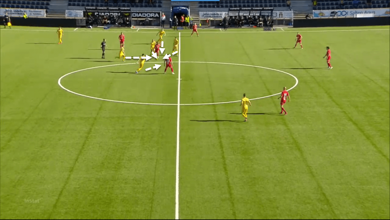 Eliteserien 2020: FK Bodo/Glimt, the Scandinavian Atalanta - team analysis tactics