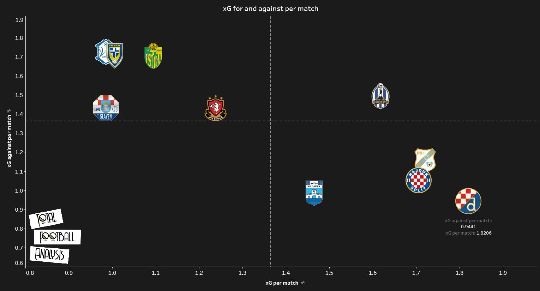 Dinamo Zagreb - data analysis 2019/20 statistics