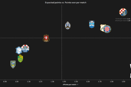 Dinamo Zagreb - data analysis 2019/20 statistics