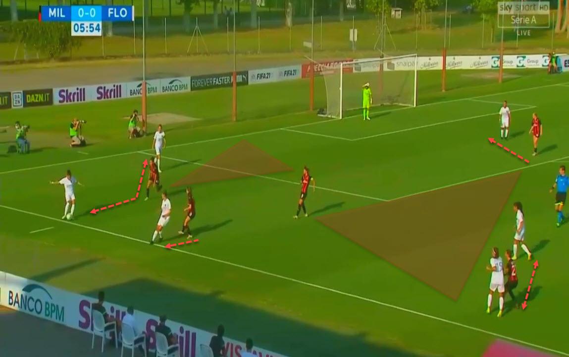 Serie A Women 2020/2021 - Milan vs Florentia - tactical analysis tactics