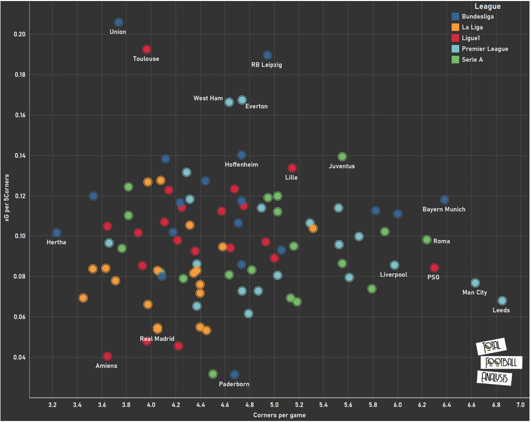 An extensive analysis of offensive corners in Europe's top five leagues-near post- set-piece analysis tactical analysis tactics