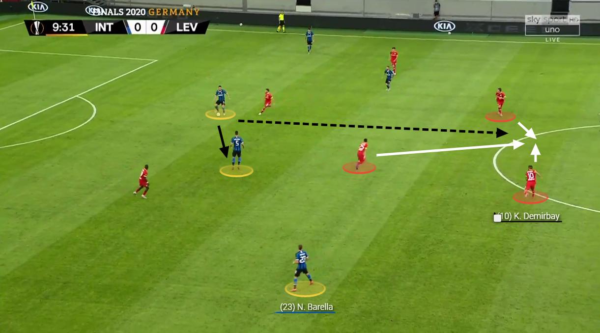 UEFA Europa League 2019/20: Inter vs Bayer Leverkusen - tactical analysis tactics