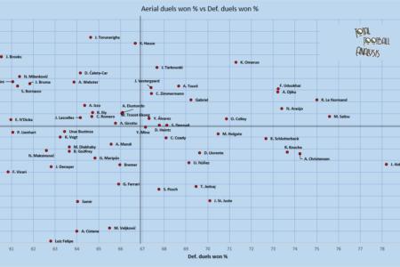 Looking for Atalanta's next centre-back - data analysis statistics