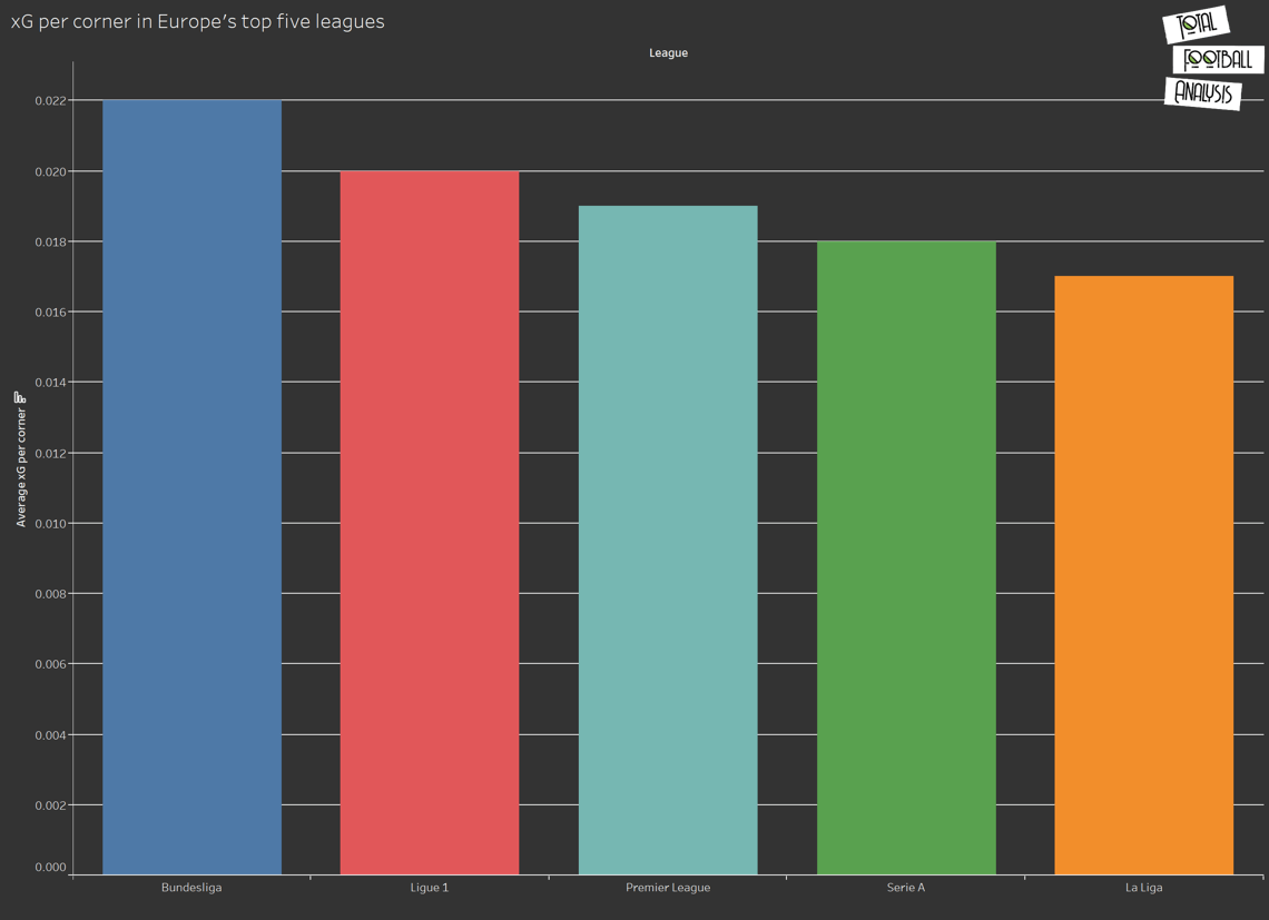 An extensive analysis of offensive corners in Europe's top five leagues- set-piece analysis tactical analysis tactics