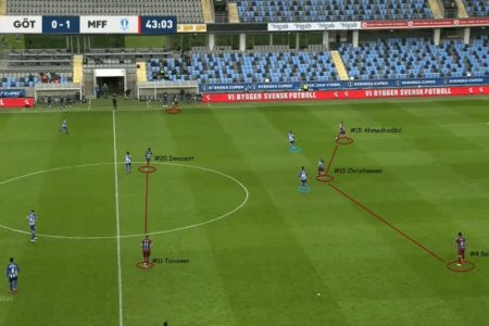 Svenska Cupen 2020: IFK Goteborg vs Malmo FF - tactical analysis tactics