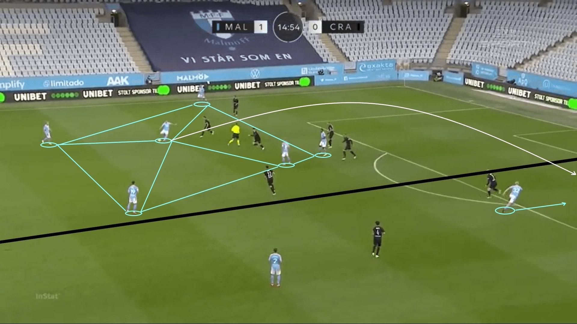 UEFA Europa League Qualifying 2020/21: Malmo FF vs KS Cracovia - tactical analysis - tactics