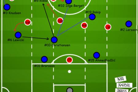Allsvenskan 2020: Malmo FF vs Elfsborg - tactical analysis tactics