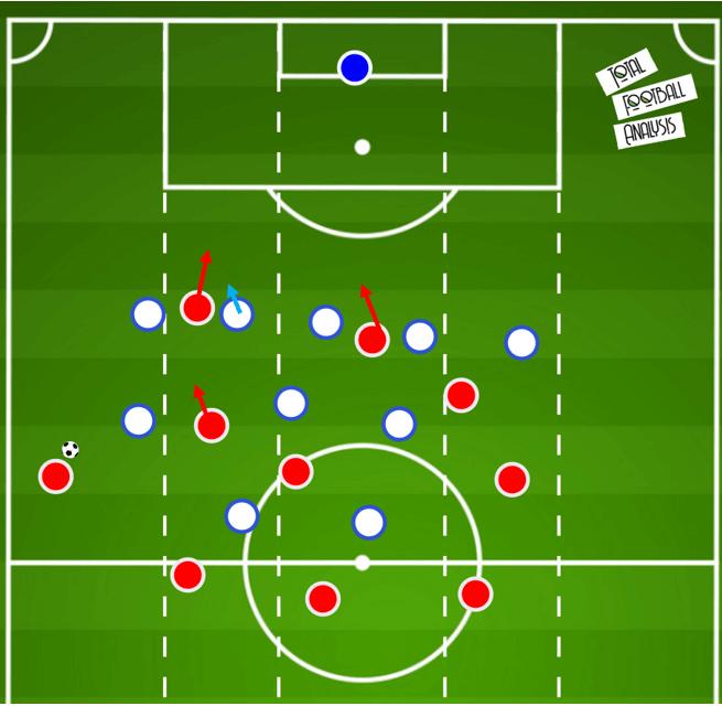UEFA Champions League 2019/20: Lyon vs Bayern Munich- tactical preview tactical analysis tactics