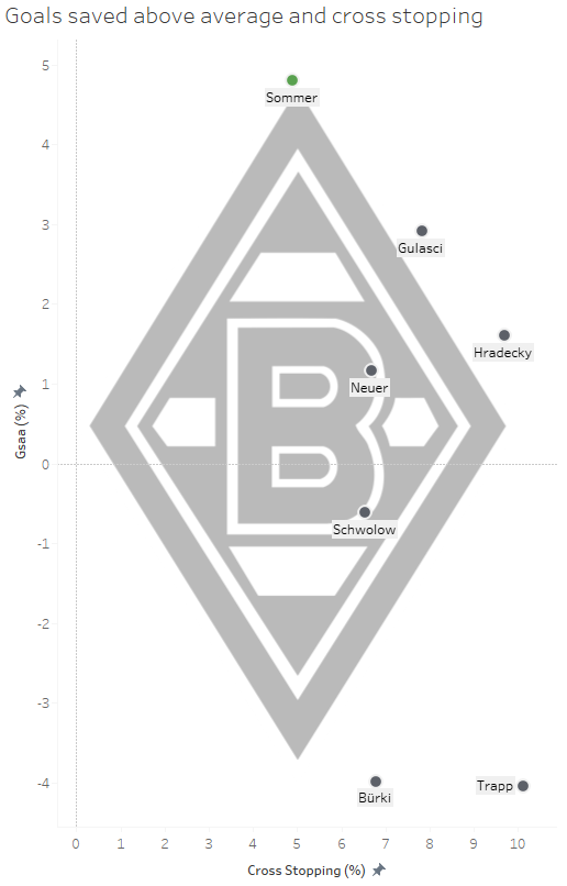 Borussia Mönchengladbach: Are they ready for Europe?- data analysis statistics