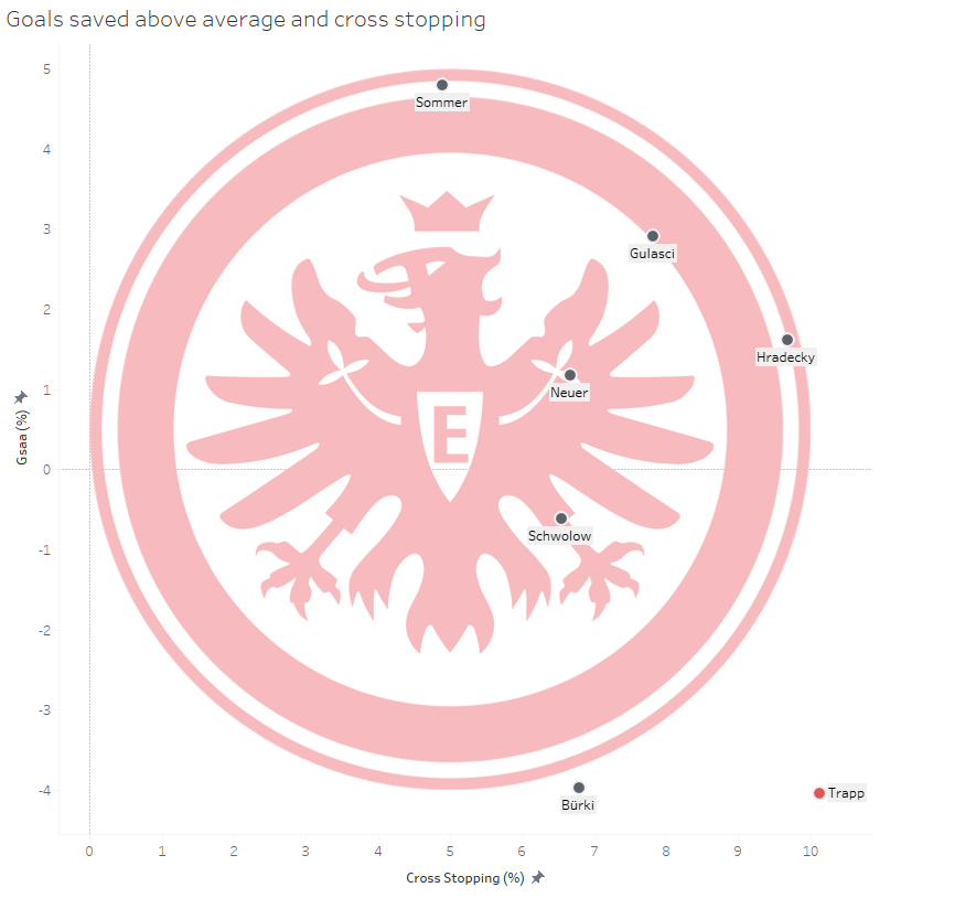 EIntracht Frankfurt: Can they come back to Europe again? - data analysis statistics