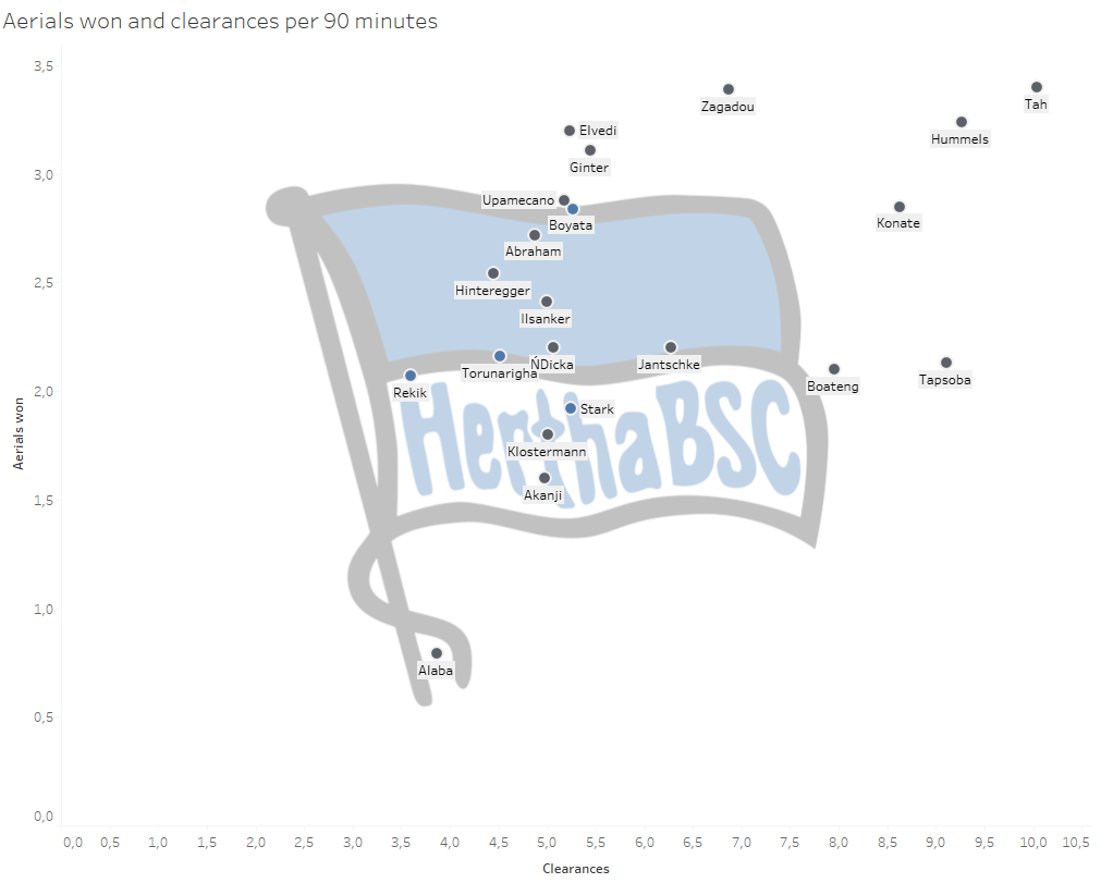 Hertha BSC Berlin: Can they attack the top of Bundesliga? - data analysis statistics