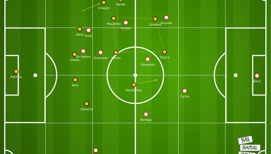 Europa League 2019/20: Wolves vs Sevilla - tactical analysis tactics