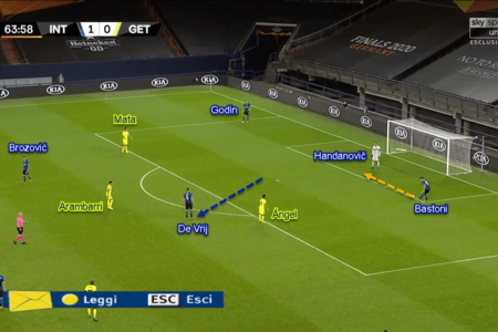 Europa League 2019/20: Inter vs Getafe - Tactical Analysis Tactics