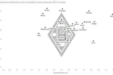Borussia Mönchengladbach: Are they ready for Europe?- data analysis statistics