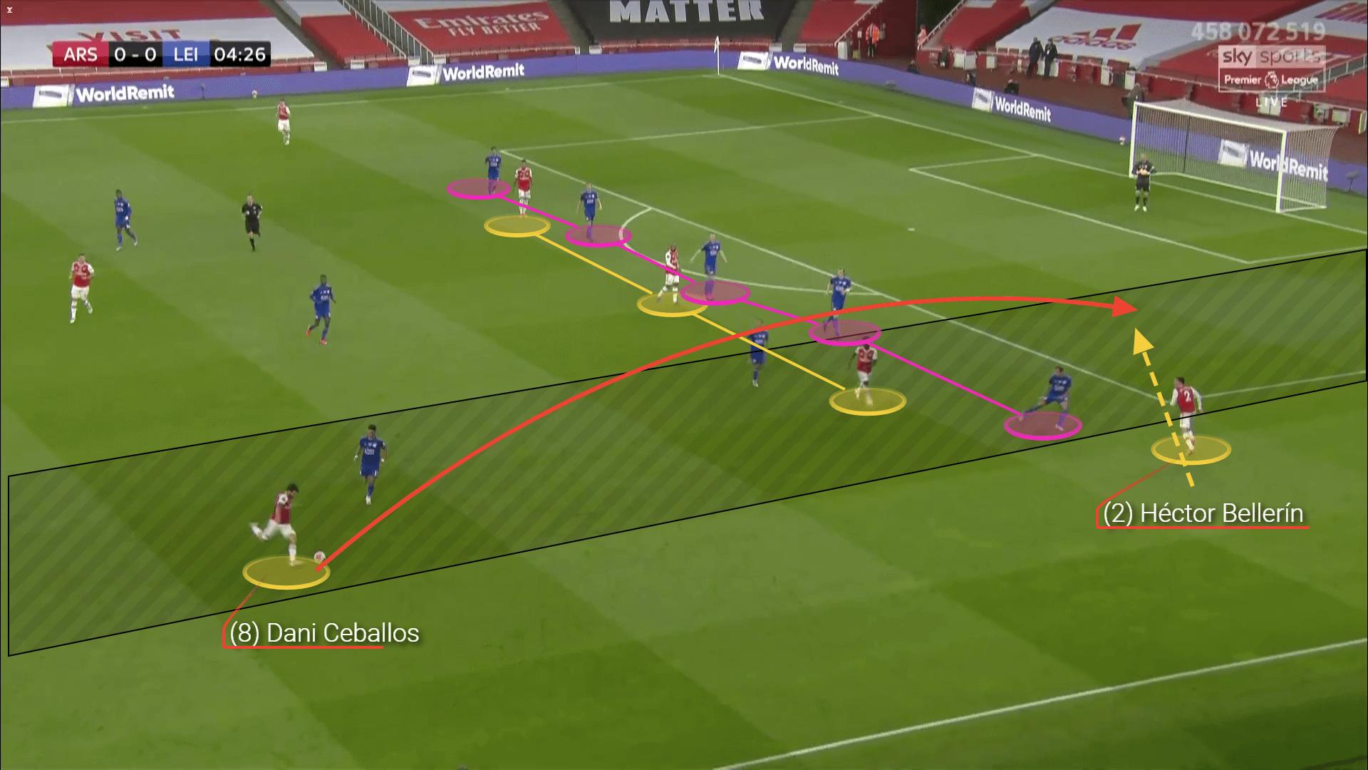 Dani Ceballos: His role under Arteta - scout report tactical analysis tactics