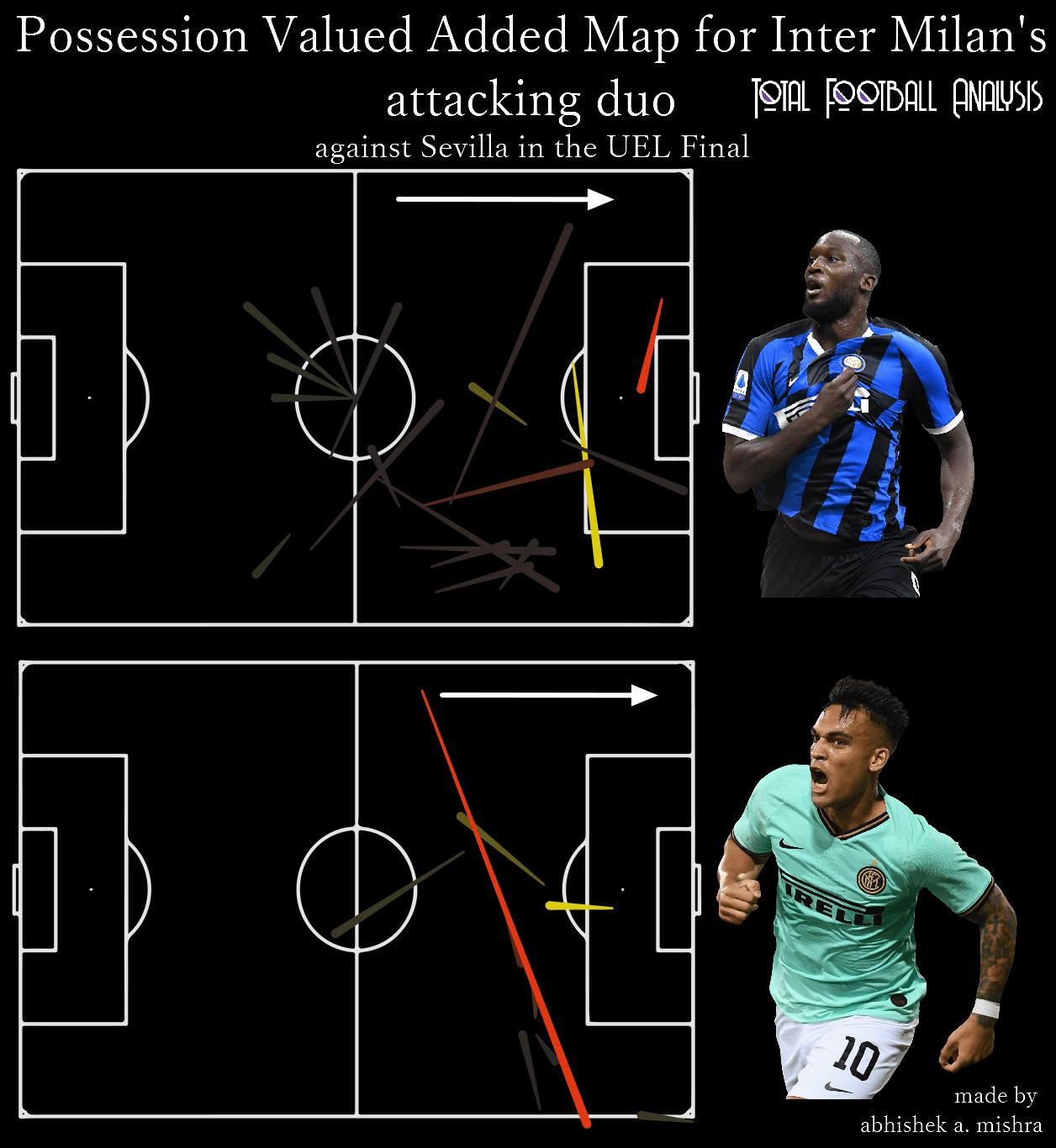 Analyzing PV for Inter Milan's attacking duo - data analysis statistics