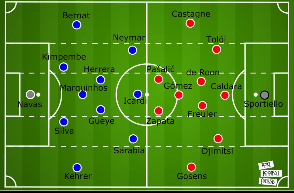 UEFA Champions League 2019/20: Atalanta vs Paris Saint-Germain – tactical analysis - tactics