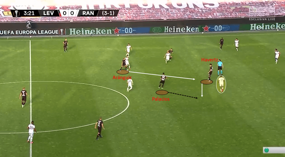 Europa League 2019/20: Bayer Leverkusen vs Rangers – tactical analysis tactics