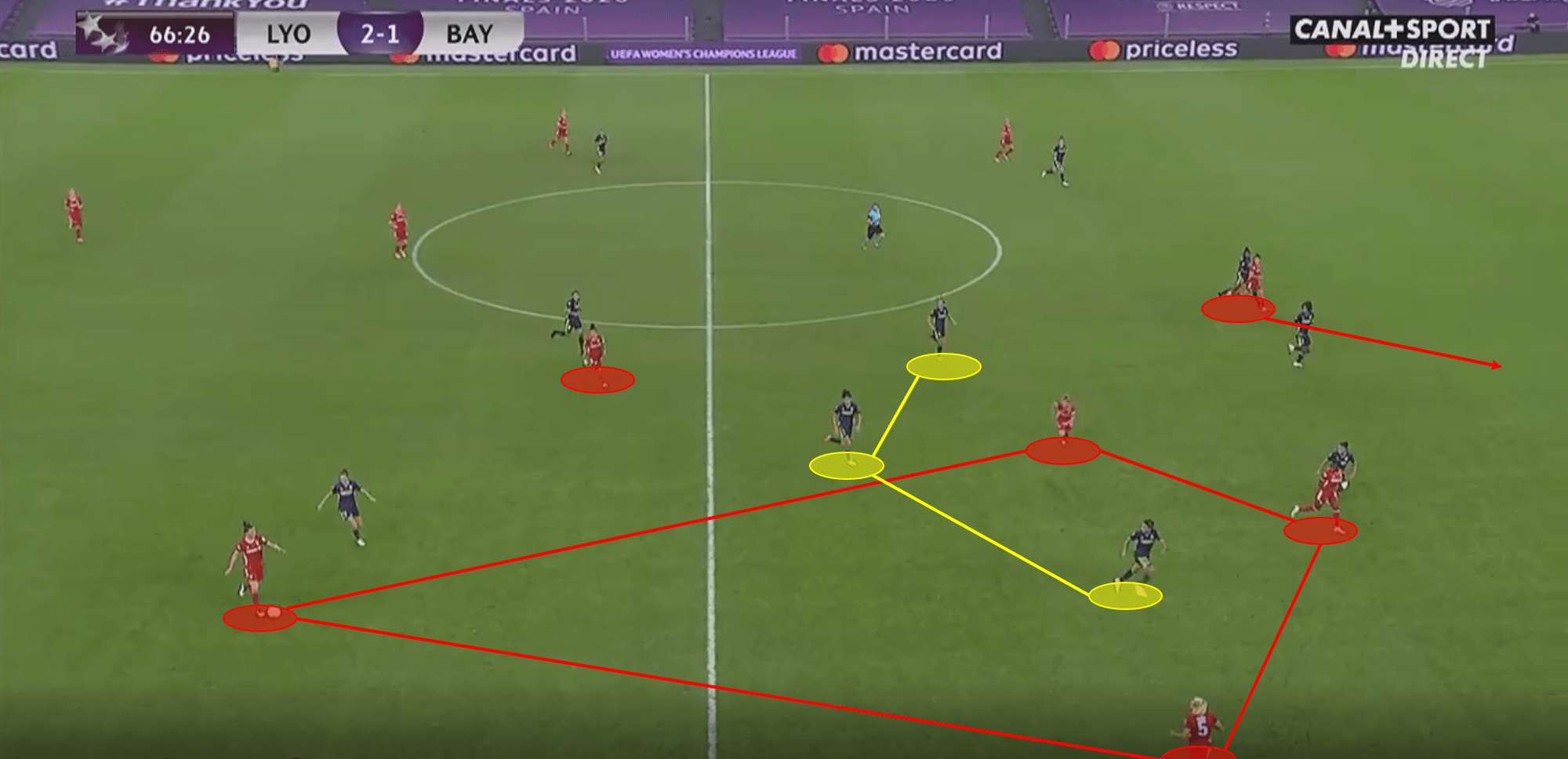 UEFA Women's Champions League 2019/20: Olympique Lyon Feminin vs Bayern Munich – tactical analysis tactics