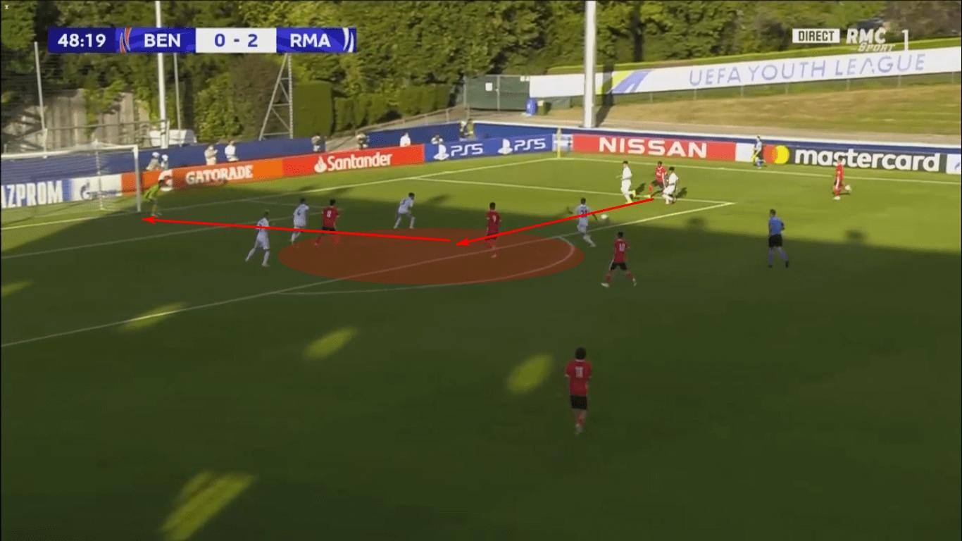 UEFA Youth League 2019/20: Benfica U19 vs Real Madrid U19 – tactical analysis tactics