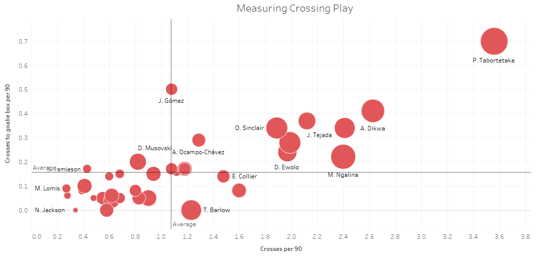 Finding the best under-25 centre-forwards in the USL 2019/20 season - data analysis statistics