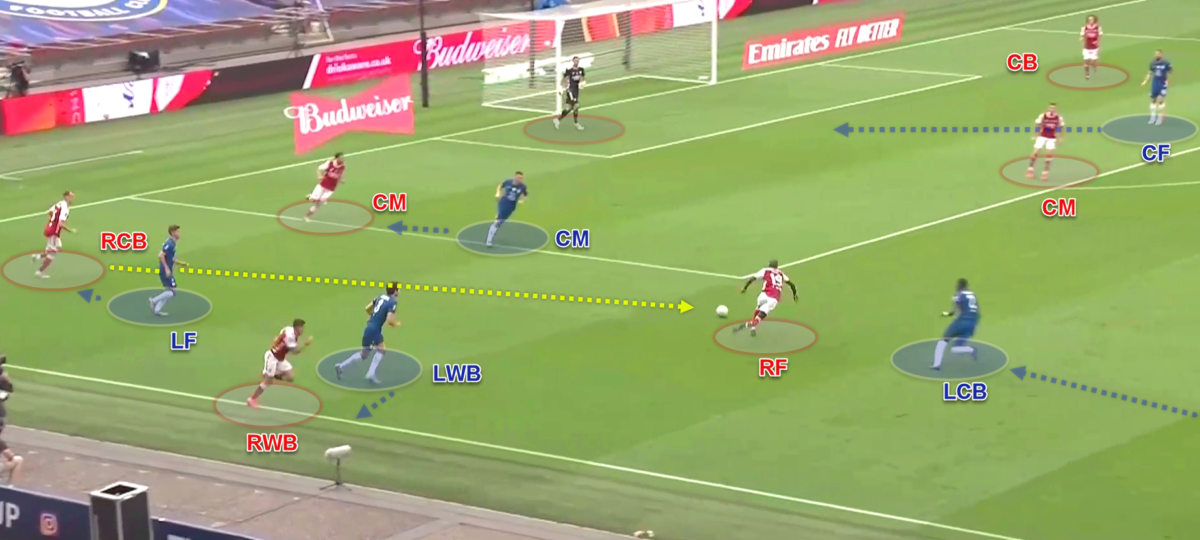 FA Cup 2019/20: Arsenal v Chelsea - tactical analysis