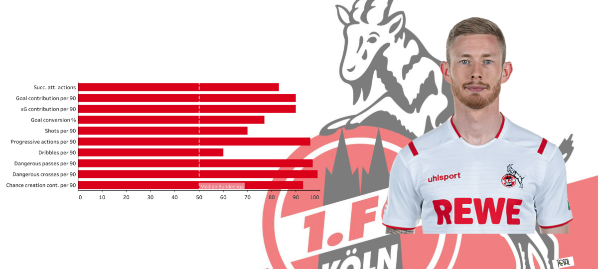 Florian Kainz at FC Koln 2019/2020 - scout report - tactical analysis tactics