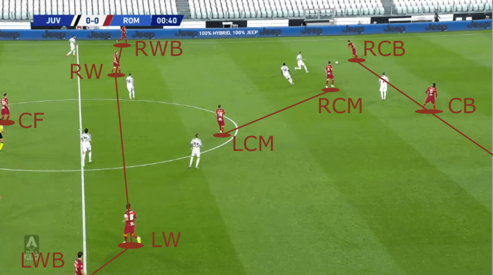 Pedro at Roma 2020/21 - scout report - tactical analysis tactics