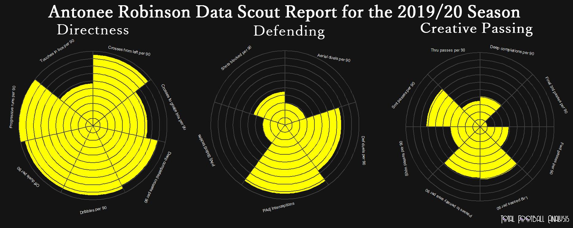 Antonee Robinson 2019/20 - scout report - tactical analysis tactics