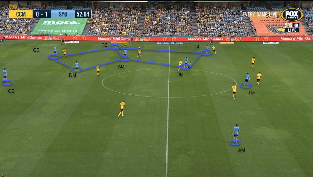 Head Coach Analysis: Steve Corica at Sydney FC- tactical analysis - tactics