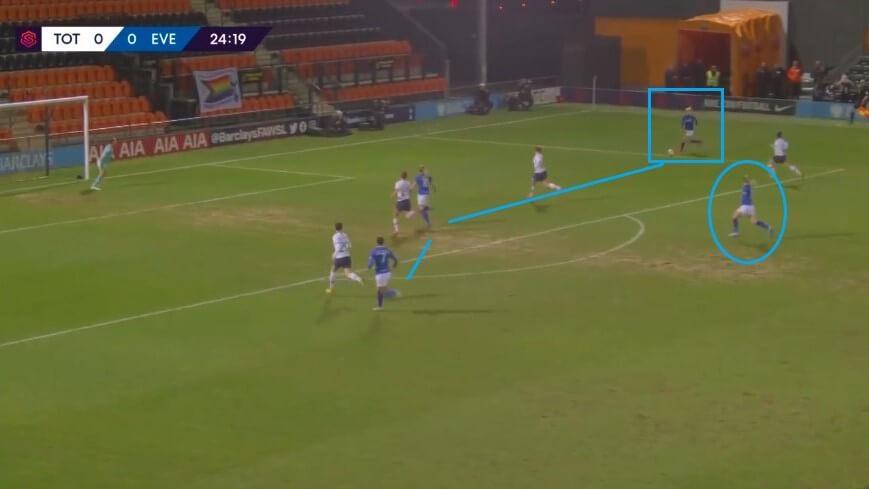 Lucy Graham at Everton Women 2019/2020 - scout report - tactical analysis tactics