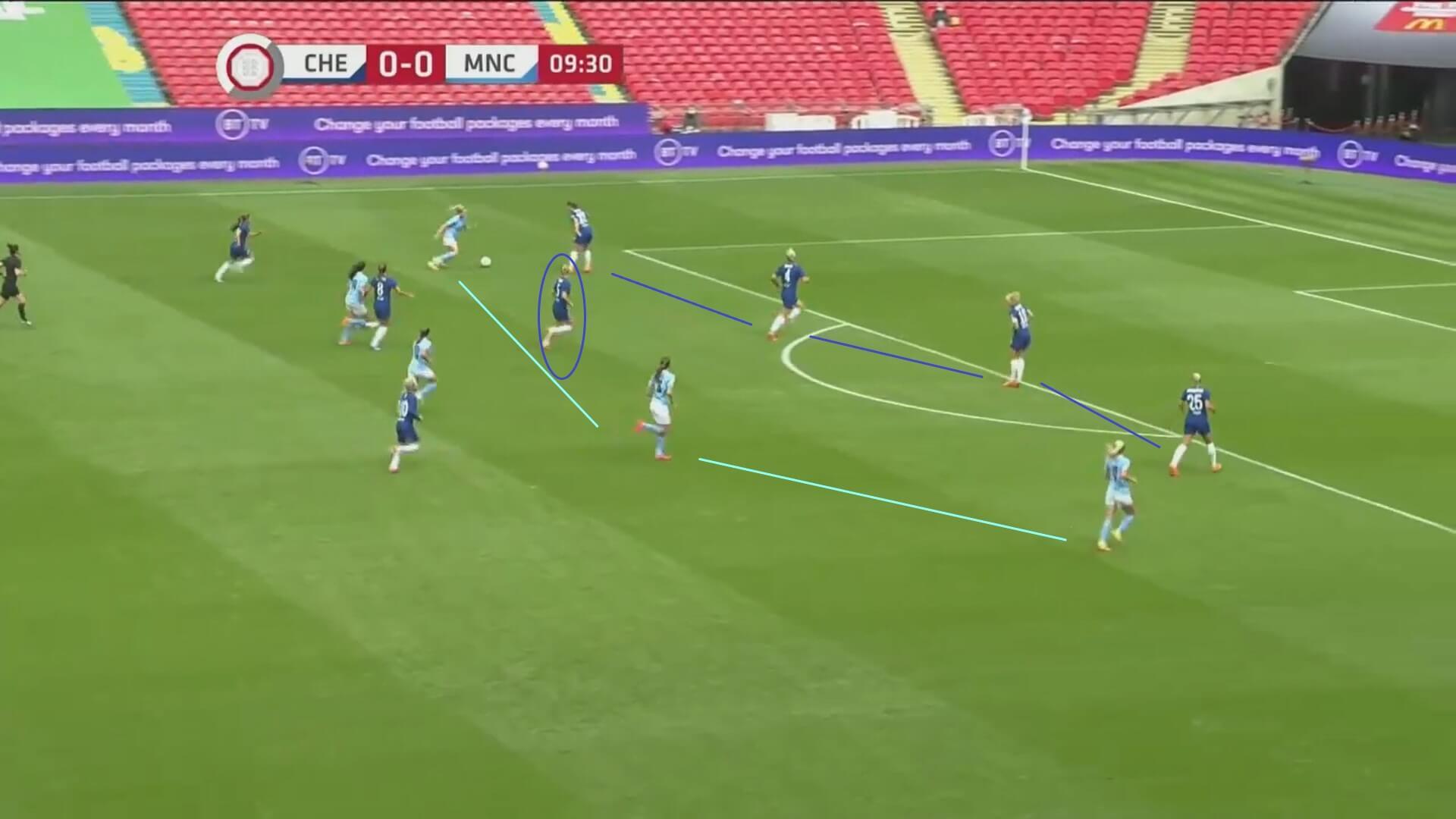 Women's Community Shield 2020: Chelsea Women v Manchester City Women - tactical analysis tactics