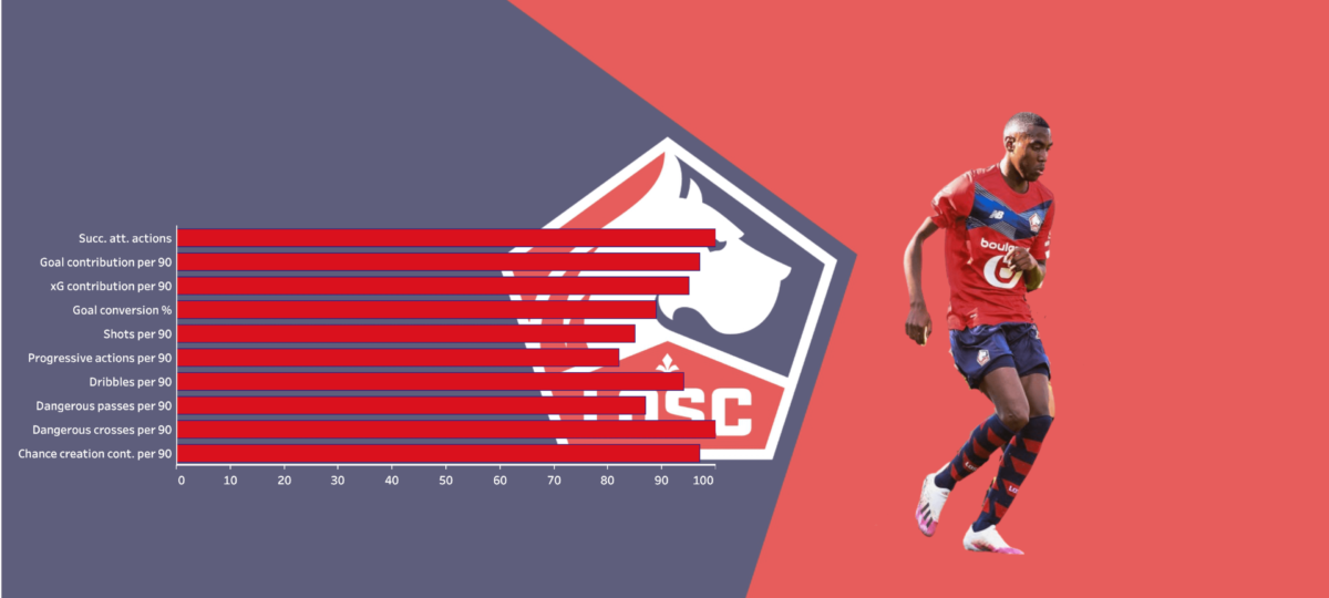 Scouting Lille's academy - data analysis statistics