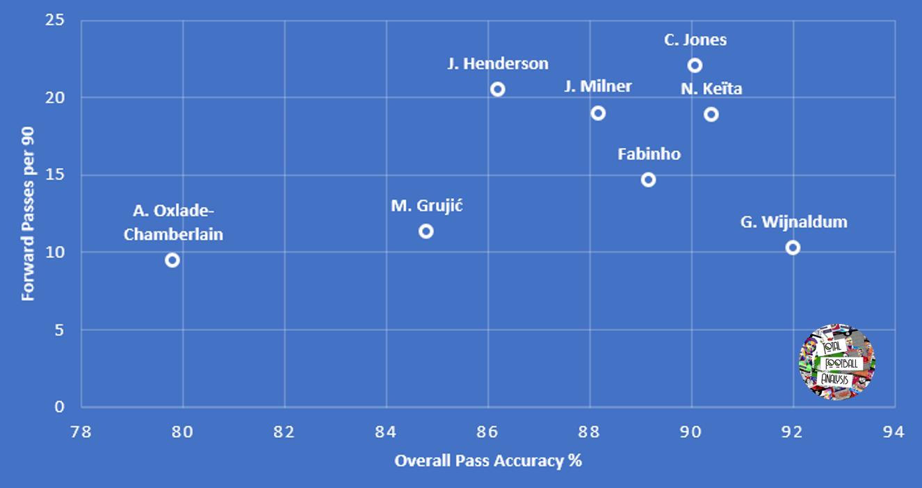 Data Analysis: Liverpool's Top Loan Players tactical analysis tactics