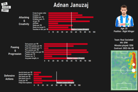 Adnan Januzaj 2019/20 - scout report - tactical analysis tactics