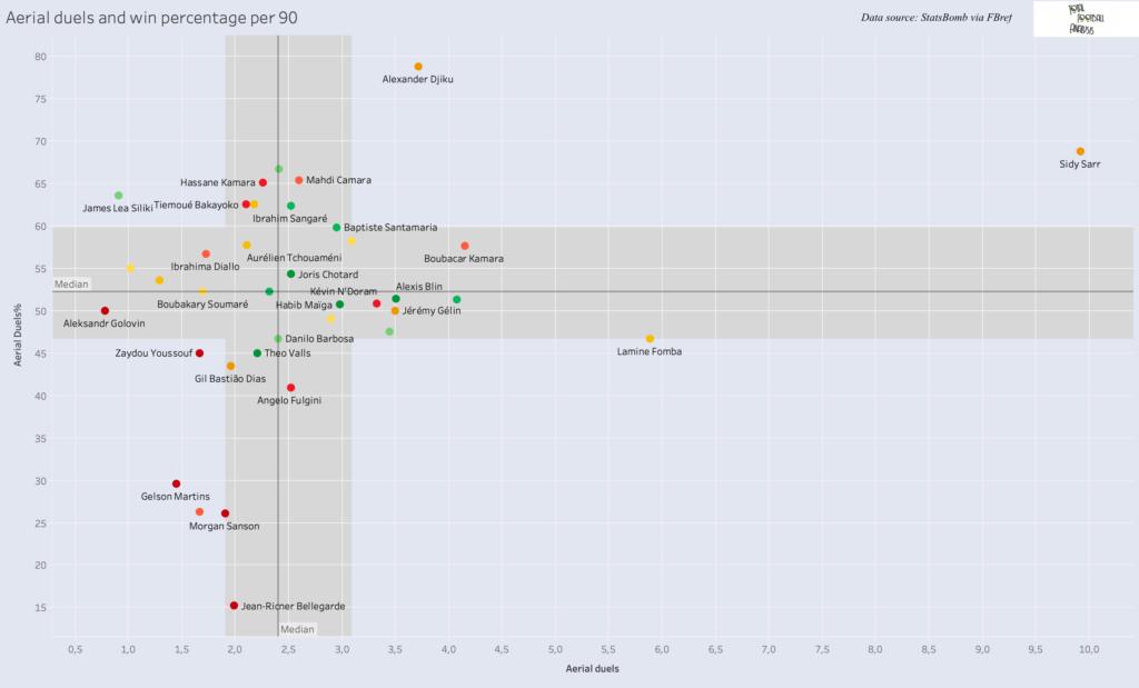Finding new defensive midfielder for Spurs - data analysis statistics