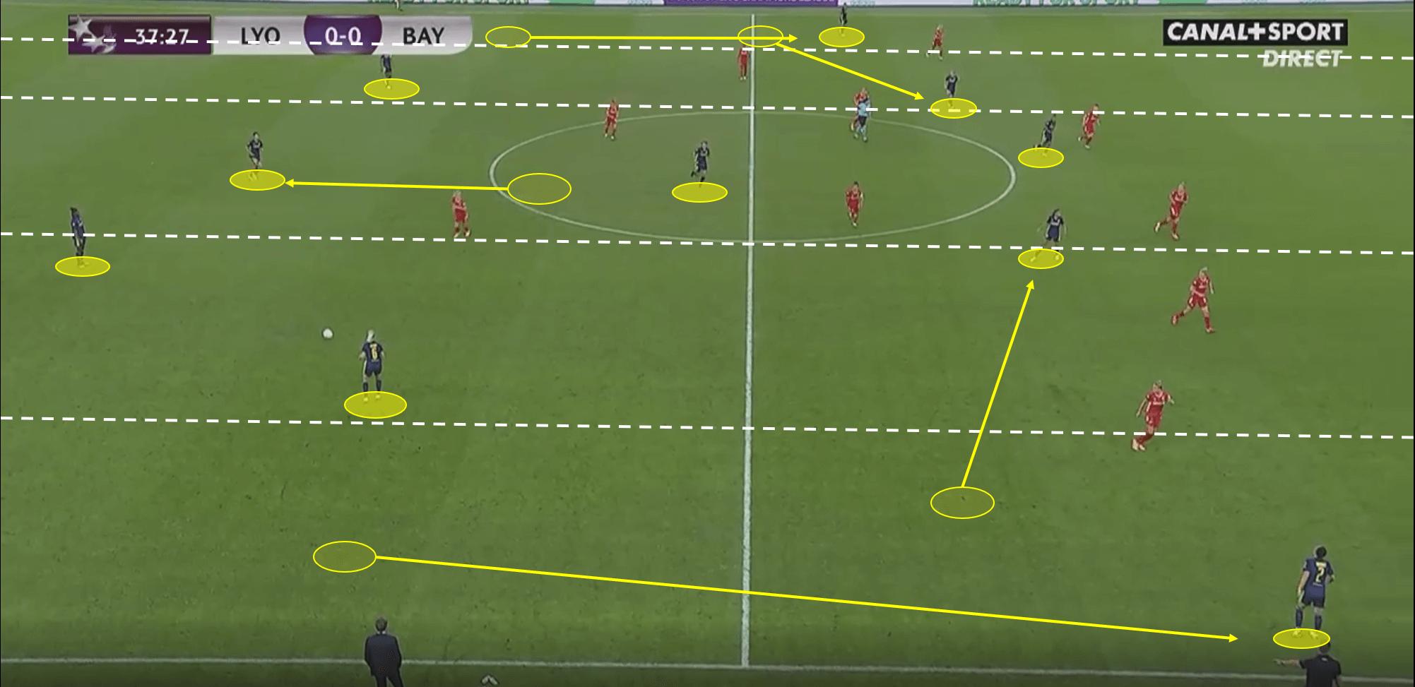 UEFA Women's Champions League 2019/20: Olympique Lyon Feminin vs Bayern Munich – tactical analysis tactics